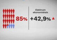 Latvijā aug elektrības cenas; mājsaimniecībās cenu kāpumu izjutīs atkarībā no pieslēgtā tarifa